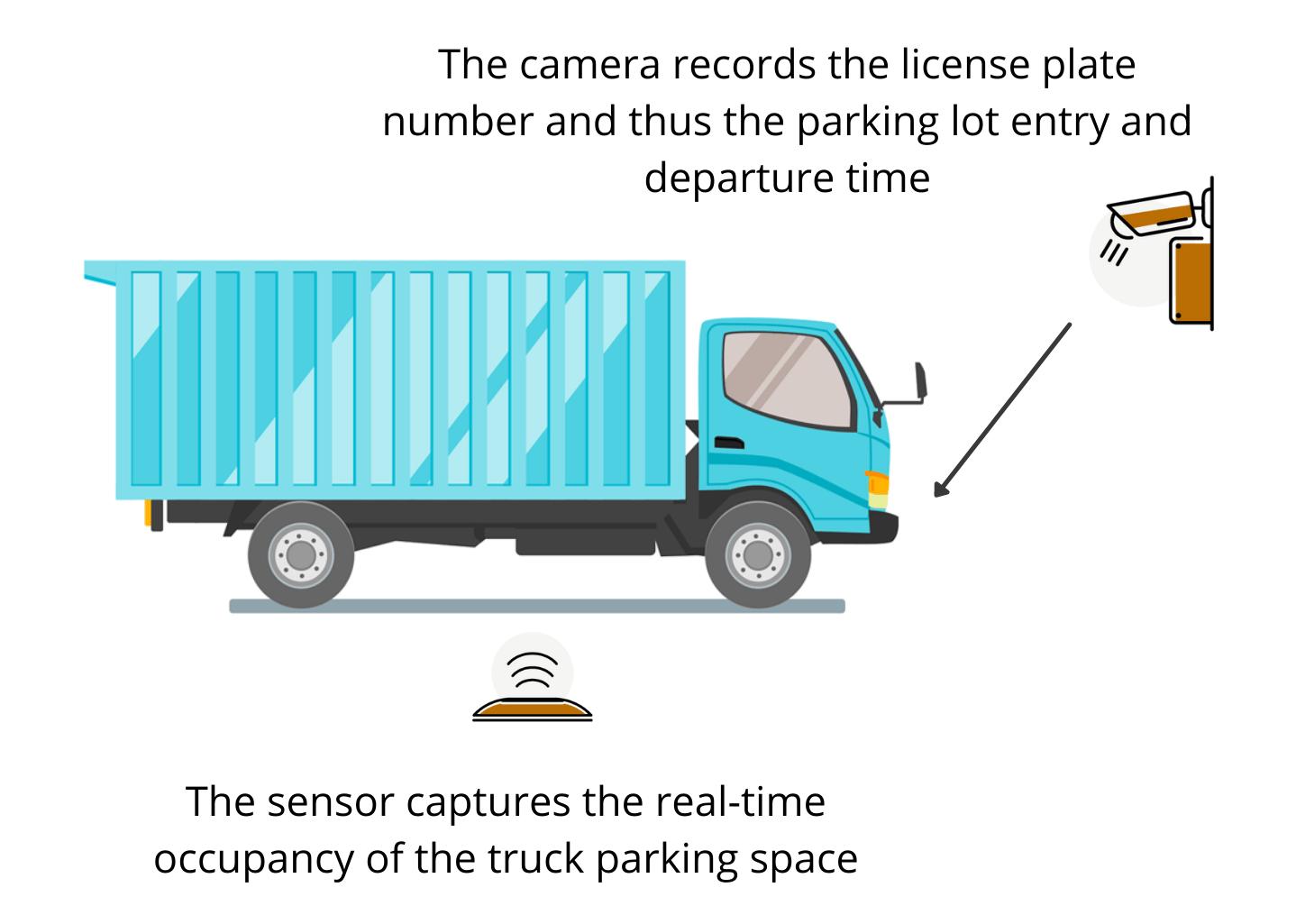 truck smart parking